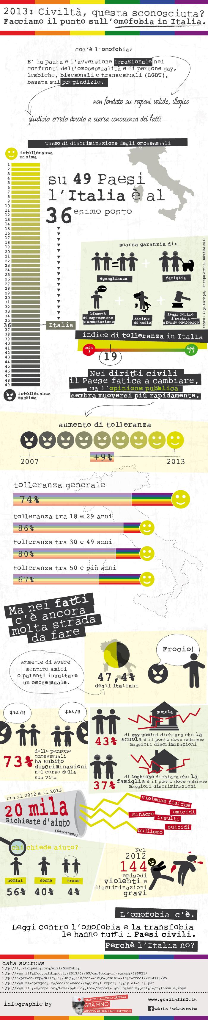 Infografica-Omofobia-grafino